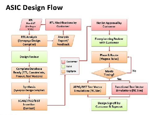 ASIC Design Flow for body of product