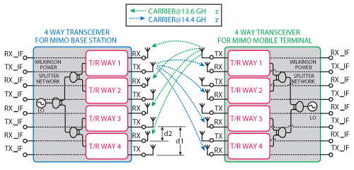 Design of Miniature RF Transceivers for Broadband MIMO Systems in Ku